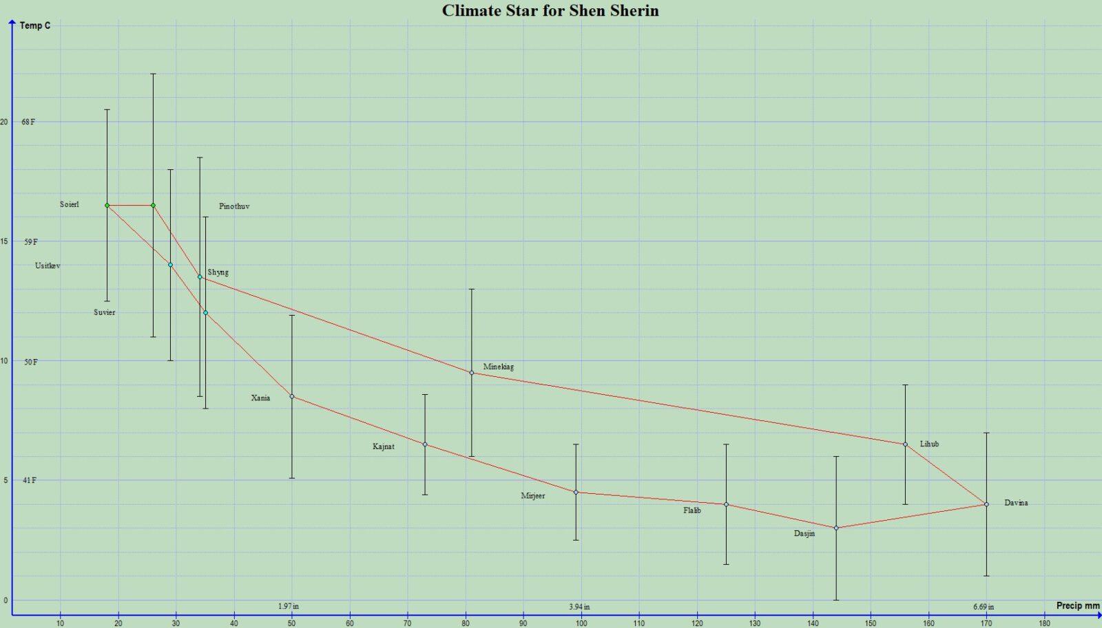 Shen Sherin annual climate.